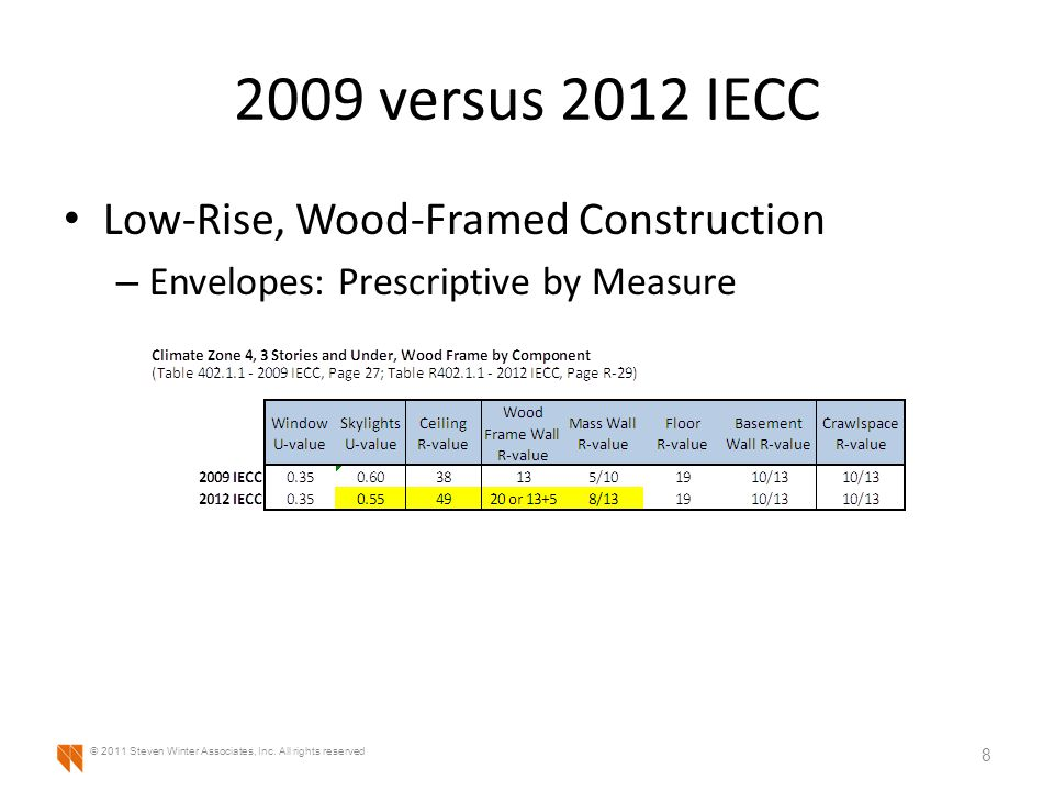 2009 versus 2012 IECC Low-Rise, Wood-Framed Construction – Envelopes: Prescriptive by Measure 8 © 2011 Steven Winter Associates, Inc.