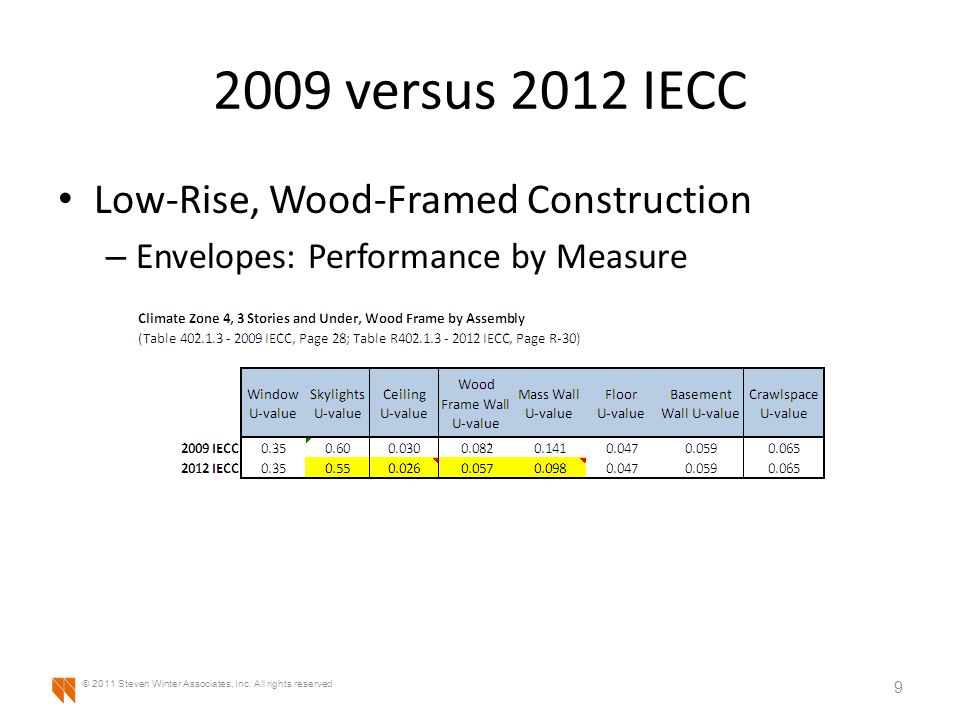 2009 versus 2012 IECC Low-Rise, Wood-Framed Construction – Envelopes: Performance by Measure 10 © 2011 Steven Winter Associates, Inc.