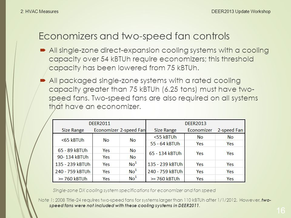 Economizers and two-speed fan controls  All single-zone direct-expansion cooling systems with a cooling capacity over 54 kBTUh require economizers; this threshold capacity has been lowered from 75 kBTUh.