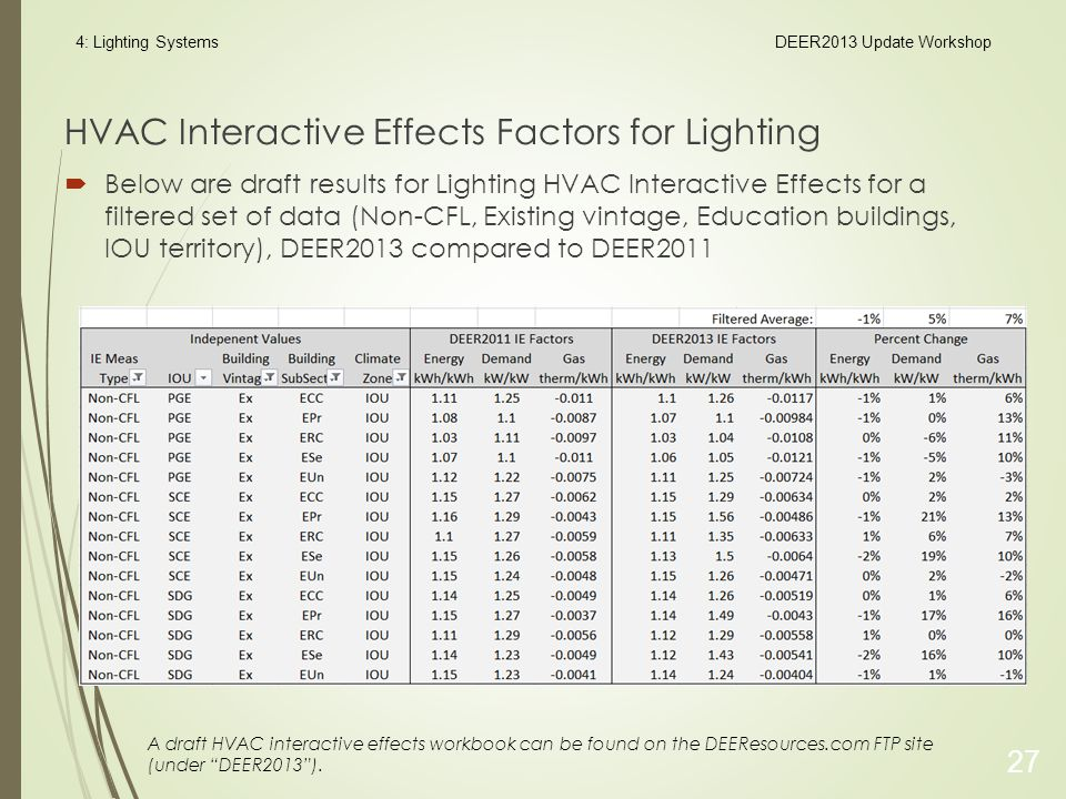 HVAC Interactive Effects Factors for Lighting  Below are draft results for Lighting HVAC Interactive Effects for a filtered set of data (Non-CFL, Existing vintage, Education buildings, IOU territory), DEER2013 compared to DEER2011 27 4: Lighting SystemsDEER2013 Update Workshop A draft HVAC interactive effects workbook can be found on the DEEResources.com FTP site (under DEER2013 ).
