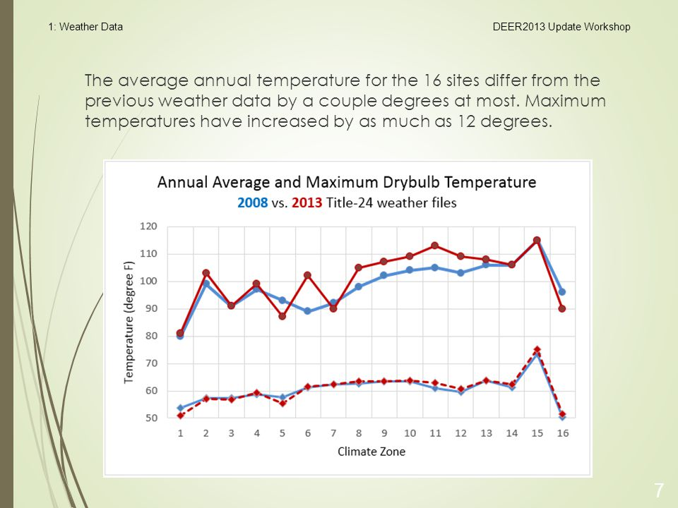 The average annual temperature for the 16 sites differ from the previous weather data by a couple degrees at most.