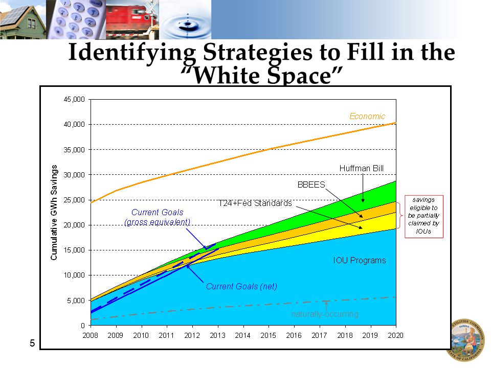 """5 Identifying Strategies to Fill in the """"White Space"""""""