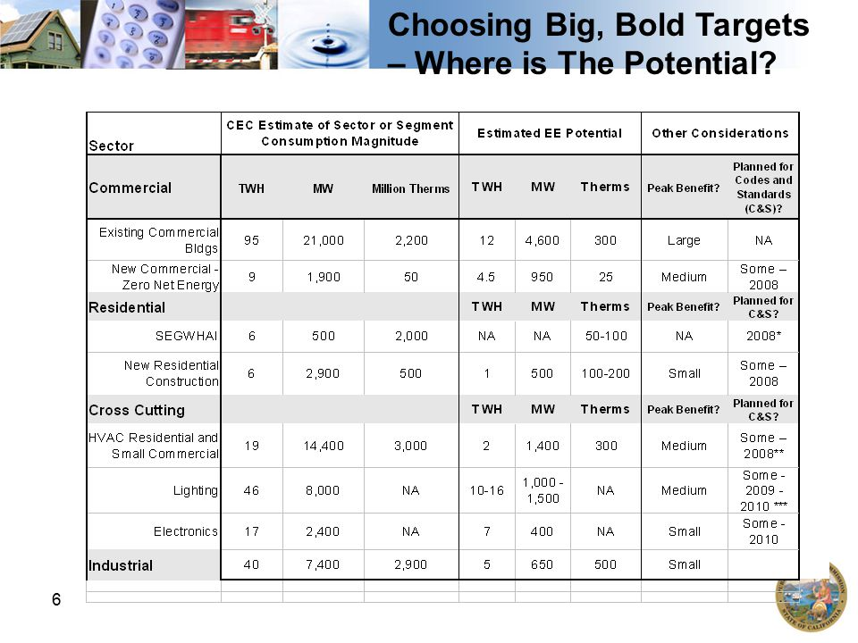 6 Choosing Big, Bold Targets – Where is The Potential