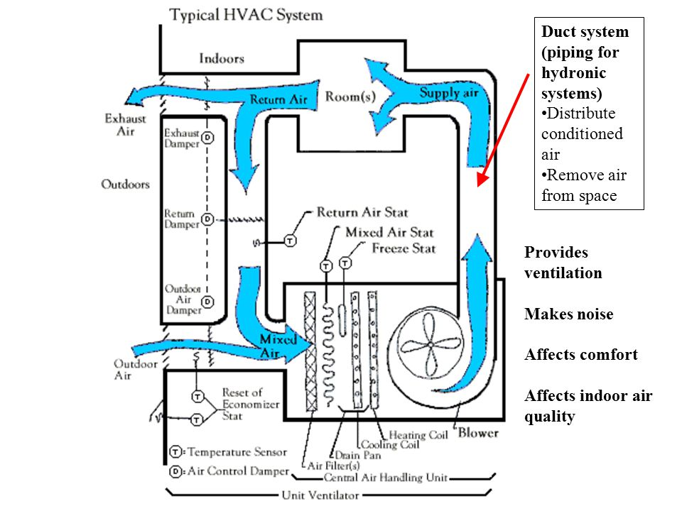 Duct system (piping for hydronic systems) Distribute conditioned air Remove air from space Provides ventilation Makes noise Affects comfort Affects in