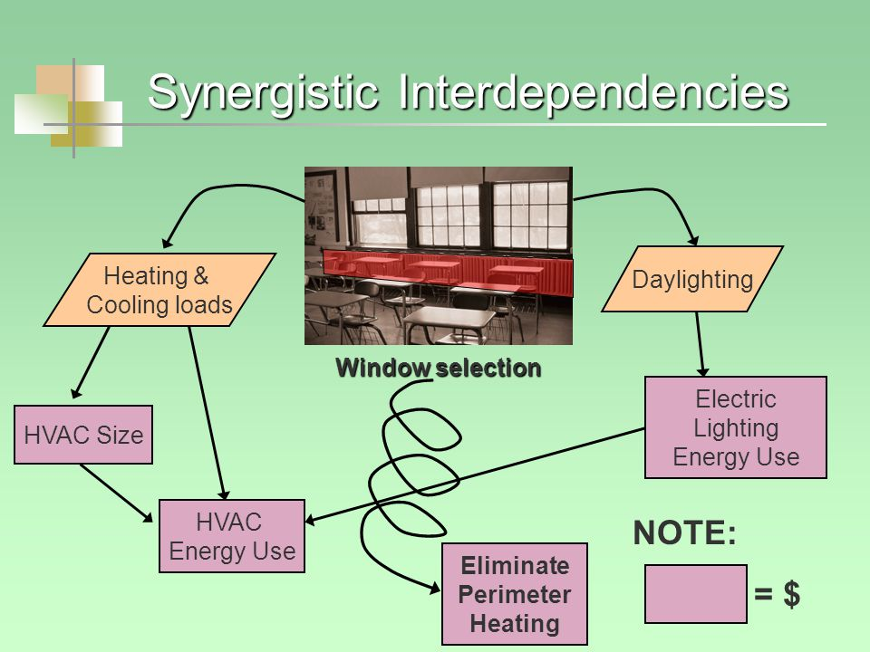 Synergistic Interdependencies Window selection Heating & Cooling loads HVAC Size HVAC Energy Use Daylighting Electric Lighting Energy Use Eliminate Perimeter Heating NOTE: = $