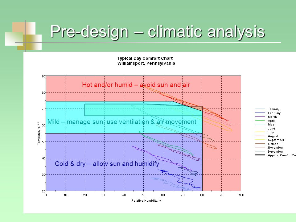 Pre-design – climatic analysis Hot and/or humid – avoid sun and air Mild – manage sun, use ventilation & air movement Cold & dry – allow sun and humidify