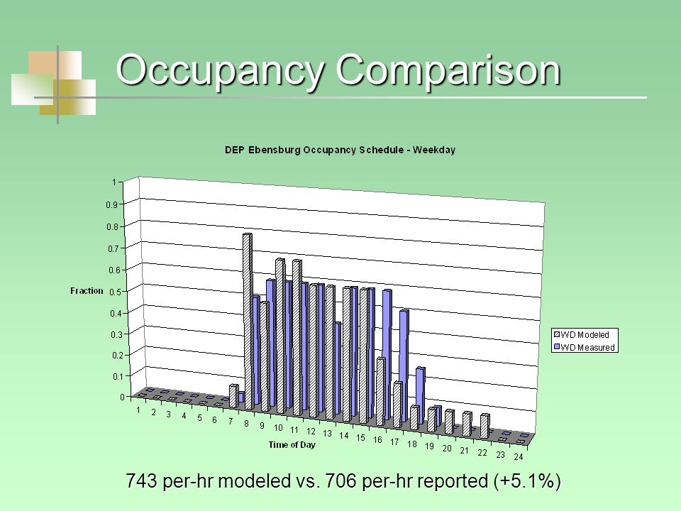 Occupancy Comparison 743 per-hr modeled vs. 706 per-hr reported (+5.1%)