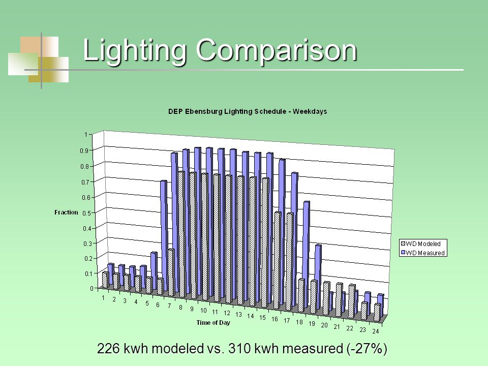 Lighting Comparison 226 kwh modeled vs. 310 kwh measured (-27%)