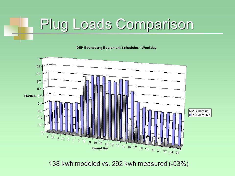Plug Loads Comparison 138 kwh modeled vs. 292 kwh measured (-53%)