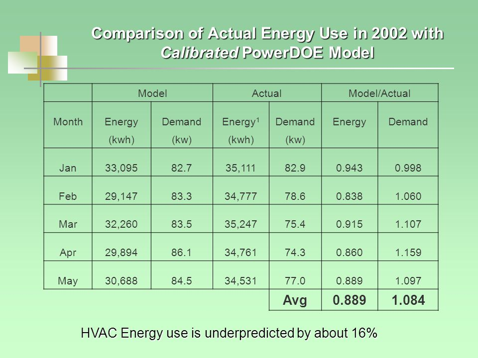 ModelActualModel/Actual MonthEnergyDemandEnergy 1 DemandEnergyDemand (kwh)(kw)(kwh)(kw) Jan33,09582.735,11182.90.9430.998 Feb29,14783.334,77778.60.8381.060 Mar32,26083.535,24775.40.9151.107 Apr29,89486.134,76174.30.8601.159 May30,68884.534,53177.00.8891.097 Avg0.8891.084 Comparison of Actual Energy Use in 2002 with Calibrated PowerDOE Model HVAC Energy use is underpredicted by about 16%