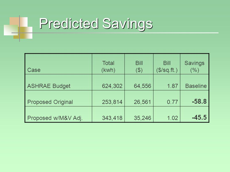 Predicted Savings Case Total (kwh) Bill ($) Bill ($/sq.ft.) Savings (%) ASHRAE Budget624,30264,5561.87Baseline Proposed Original253,81426,5610.77 -58.8 Proposed w/M&V Adj.343,41835,2461.02 -45.5