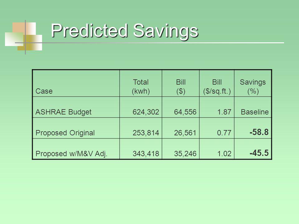 Predicted Savings Case Total (kwh) Bill ($) Bill ($/sq.ft.) Savings (%) ASHRAE Budget624,30264,5561.87Baseline Proposed Original253,81426,5610.77 -58.