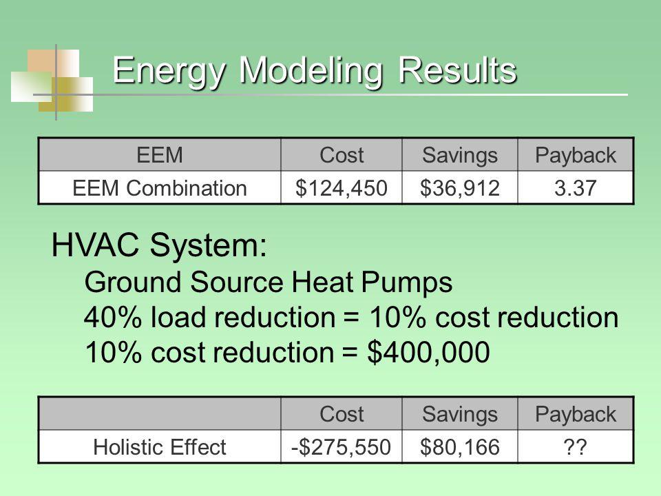 Energy Modeling Results EEMCostSavingsPayback EEM Combination$124,450$36,9123.37 CostSavingsPayback Holistic Effect-$275,550$80,166?.