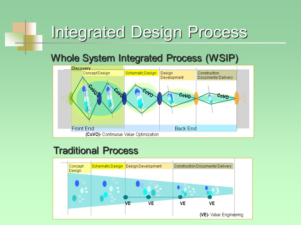 Integrated Design Process Discovery Schematic DesignDesign Development Construction Documents/ Delivery Front EndBack End Concept Design (CoVO)- Continuous Value Optimization CoVO Schematic DesignDesign DevelopmentConstruction Documents/ Delivery Concept Design (VE)- Value Engineering VE Whole System Integrated Process (WSIP) Traditional Process