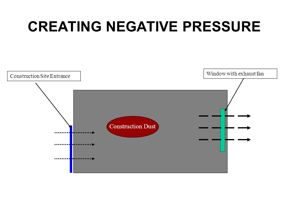 CREATING NEGATIVE PRESSURE Construction Site Entrance Window with exhaust fan Construction Site Construction Dust