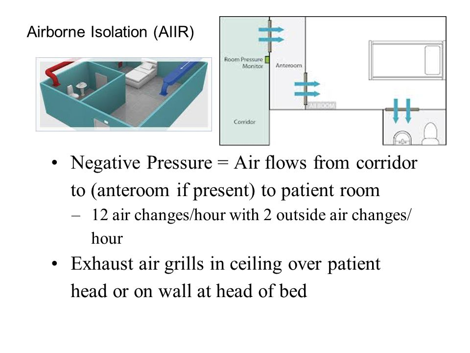 Airborne Isolation (AIIR) Negative Pressure = Air flows from corridor to (anteroom if present) to patient room –12 air changes/hour with 2 outside air changes/ hour Exhaust air grills in ceiling over patient head or on wall at head of bed