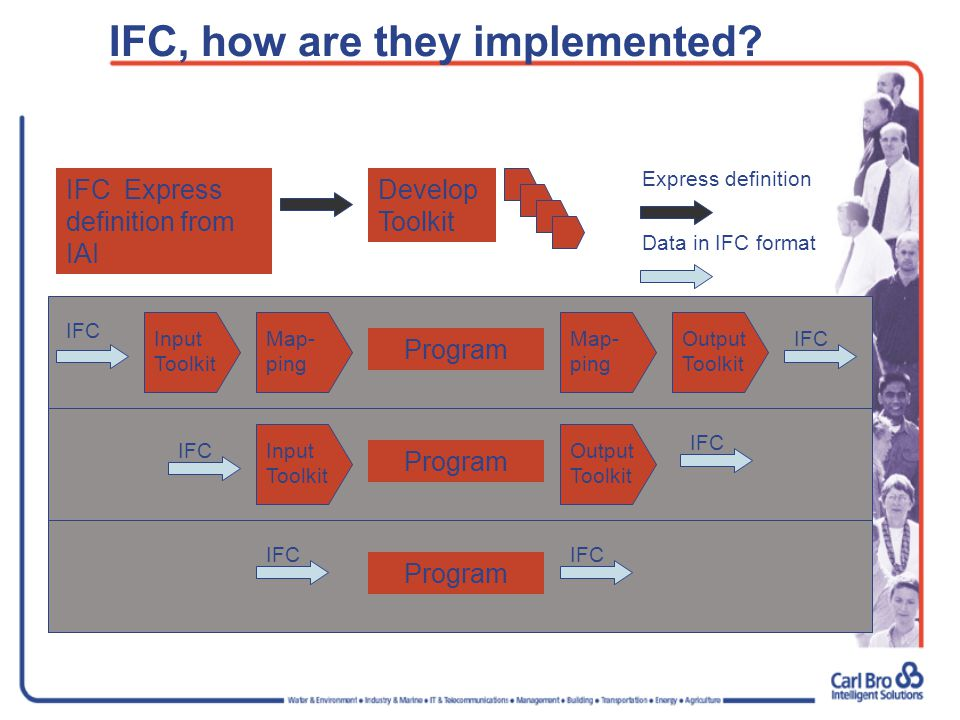 IFC, how are they implemented.