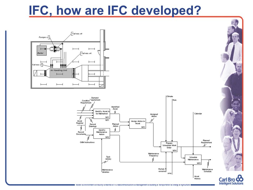 IFC, how are IFC developed