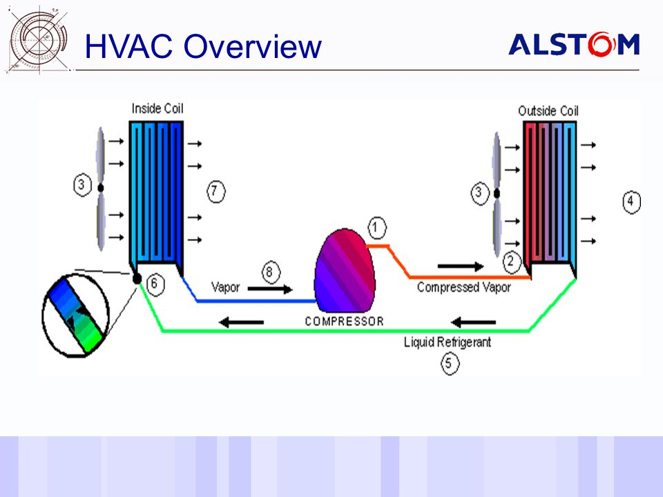Date of last changeReference/Name of Presentation/SN 4 HVAC Overview