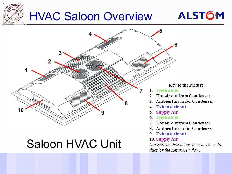 Date of last changeReference/Name of Presentation/SN 5 HVAC Saloon Overview Saloon HVAC Unit Key to the Picture 1.
