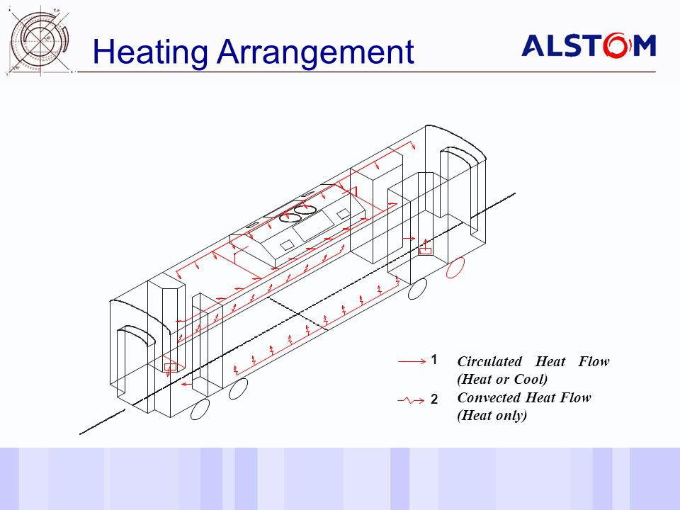 Date of last changeReference/Name of Presentation/SN 7 Heating Arrangement 1 2 Circulated Heat Flow (Heat or Cool) Convected Heat Flow (Heat only)