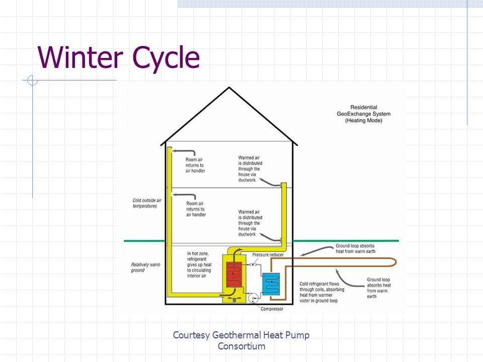 Courtesy Geothermal Heat Pump Consortium Winter Cycle