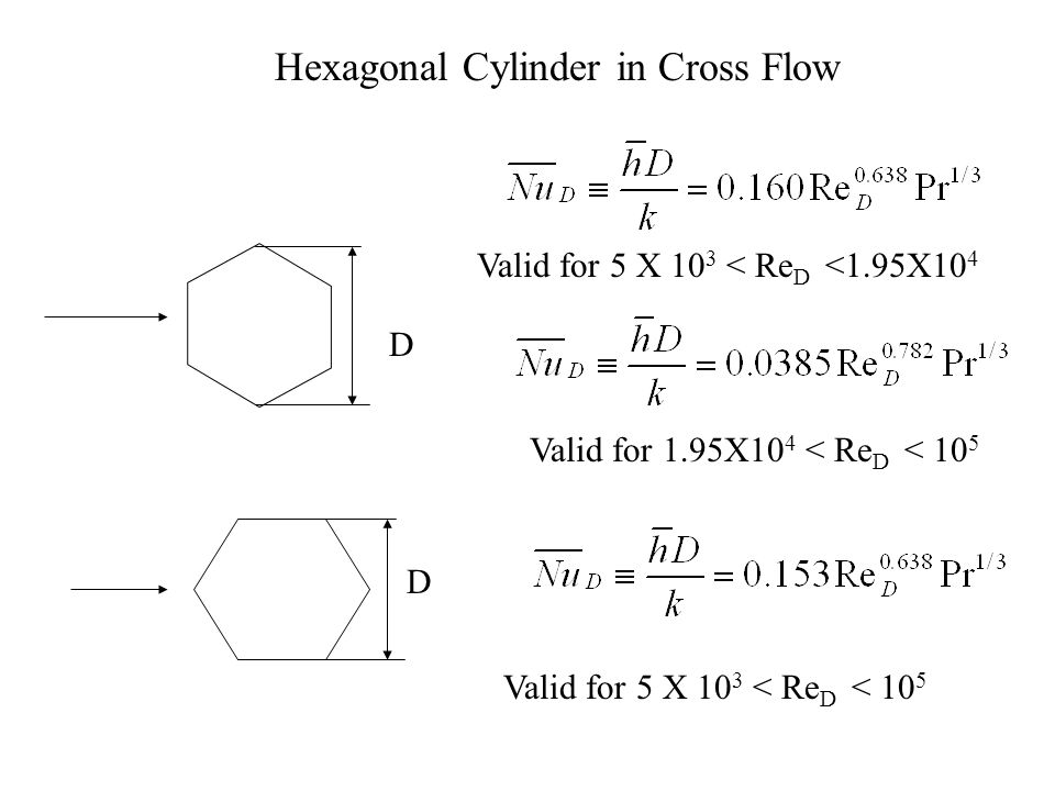 Square Cylinder in Cross Flow D Valid for 5 X 10 3 < Re D < 10 5 D