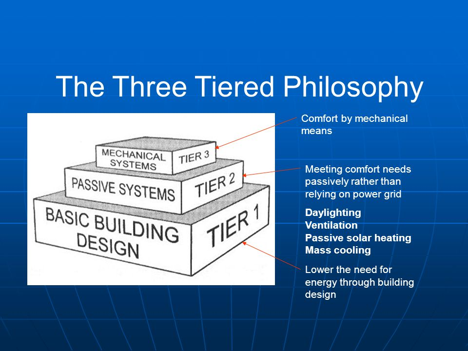 The Three Tiered Philosophy Comfort by mechanical means Meeting comfort needs passively rather than relying on power grid Daylighting Ventilation Pass