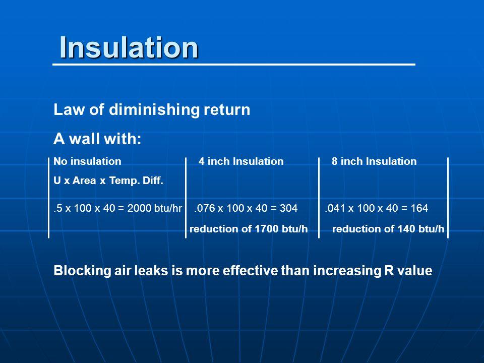 Insulation Law of diminishing return A wall with: No insulation4 inch Insulation 8 inch Insulation U x Area x Temp. Diff..5 x 100 x 40 = 2000 btu/hr.0
