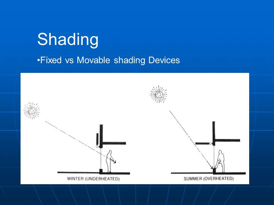 Shading Fixed vs Movable shading Devices