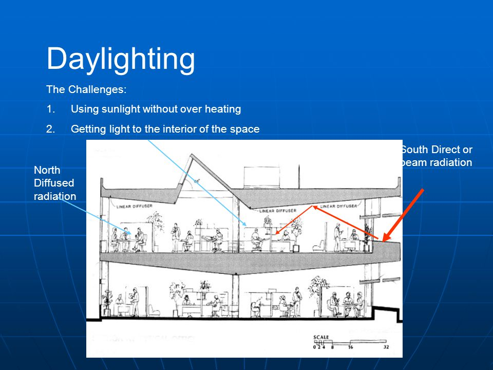 Daylighting The Challenges: 1.Using sunlight without over heating 2.Getting light to the interior of the space North Diffused radiation South Direct o