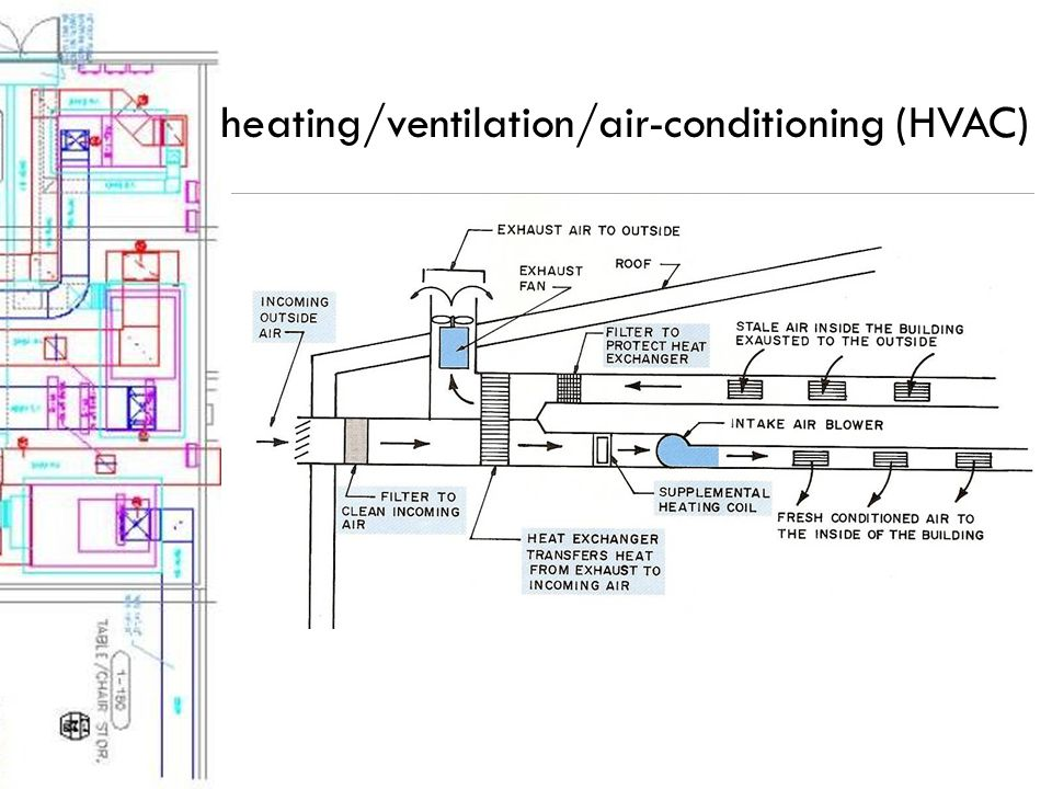 heating/ventilation/air-conditioning (HVAC)