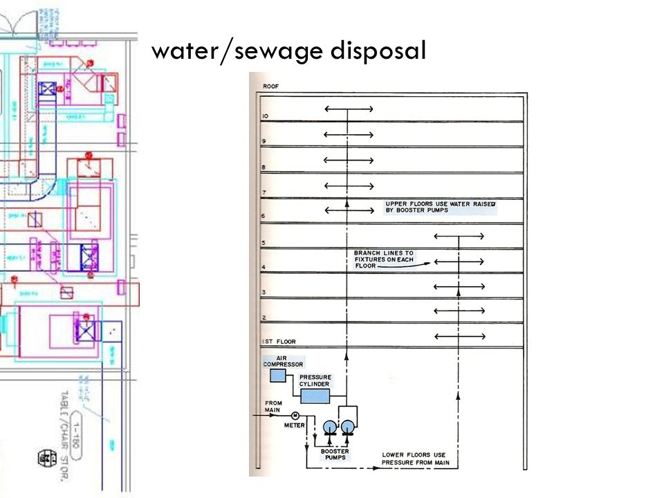 water/sewage disposal