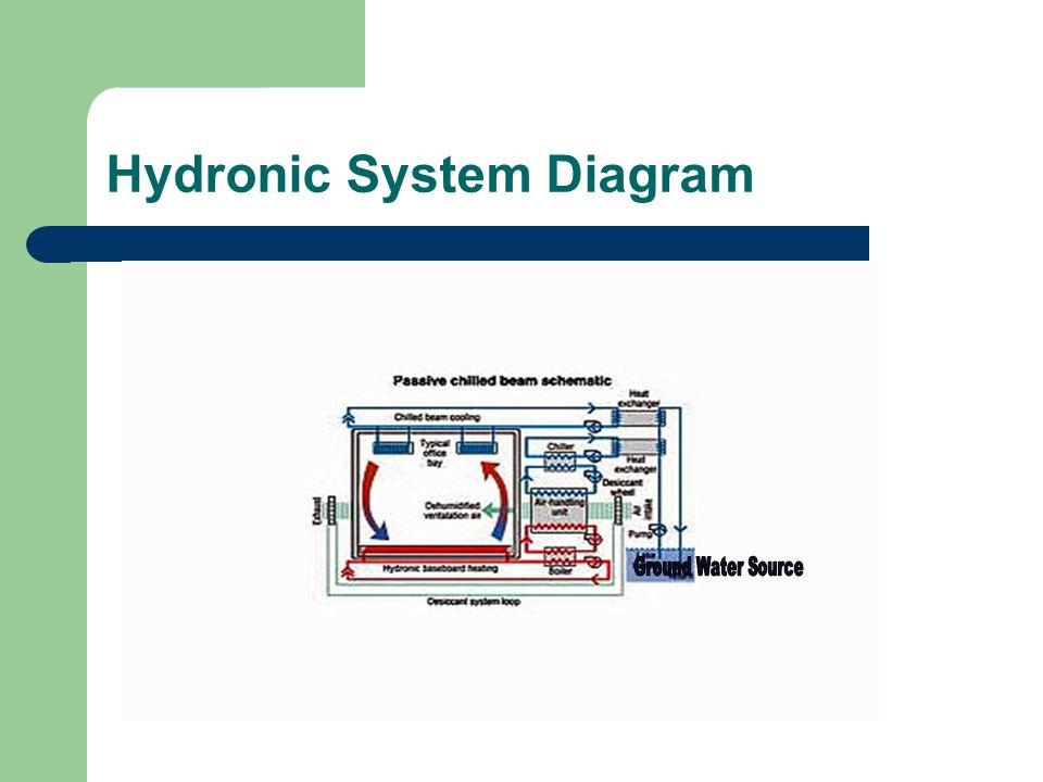 Hydronic System Diagram