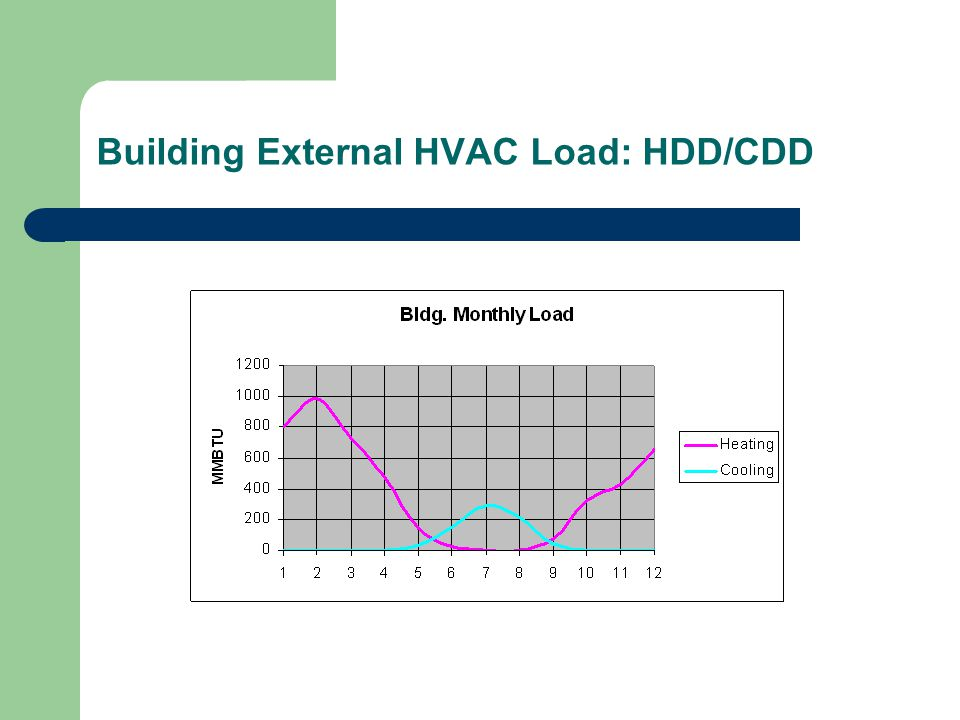 Building External HVAC Load: HDD/CDD