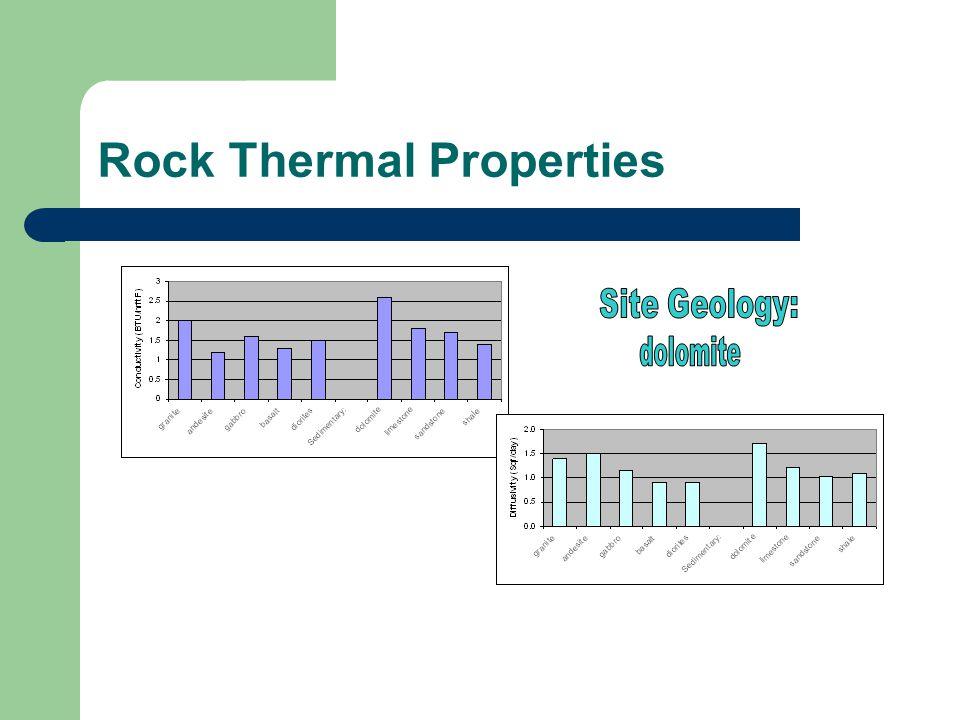 Rock Thermal Properties