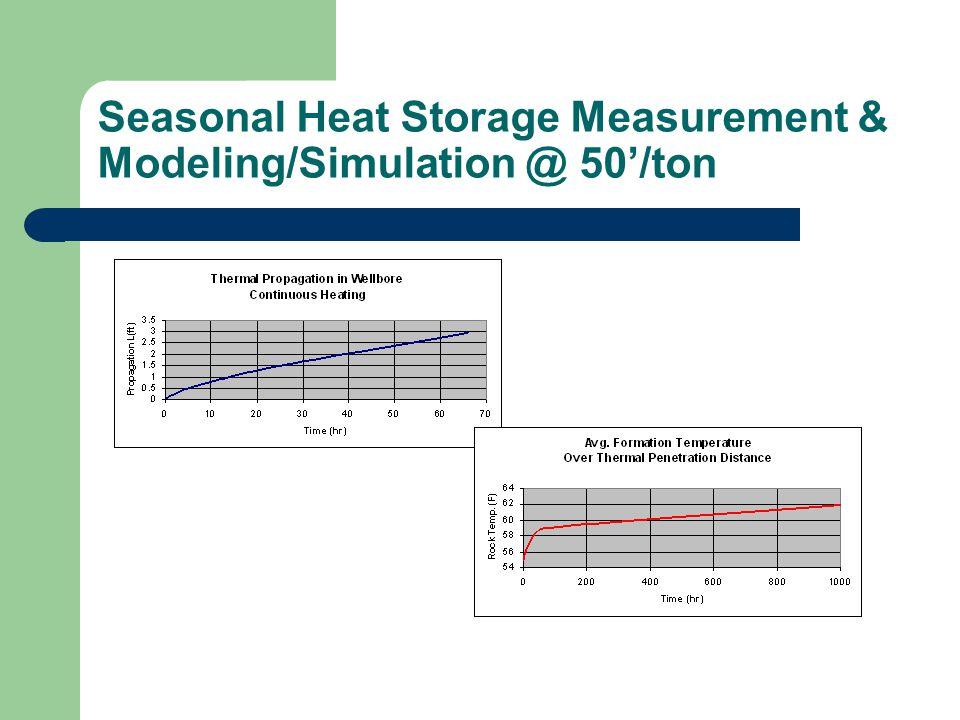 Seasonal Heat Storage Measurement & Modeling/Simulation @ 50'/ton