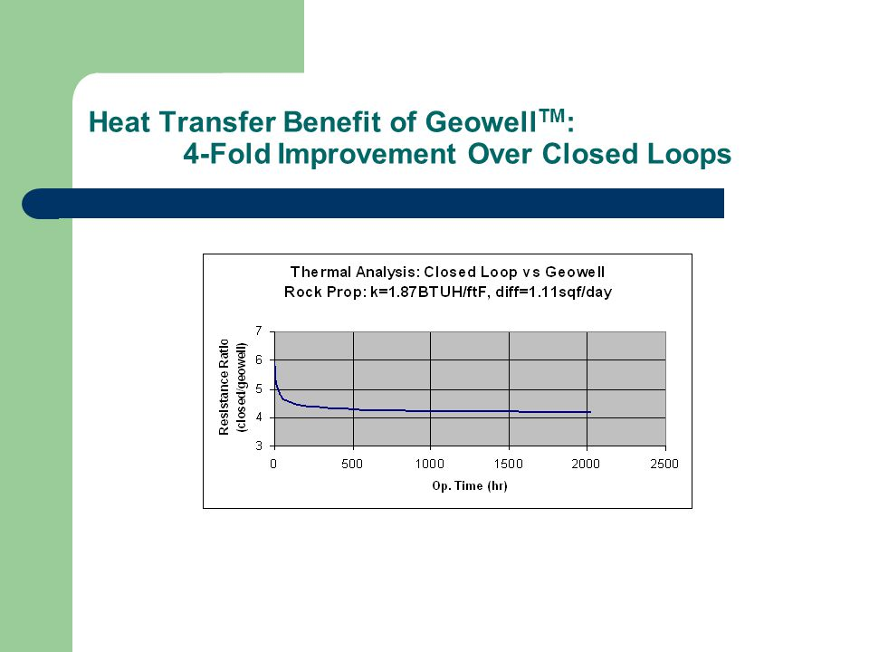 Heat Transfer Benefit of Geowell TM : 4-Fold Improvement Over Closed Loops