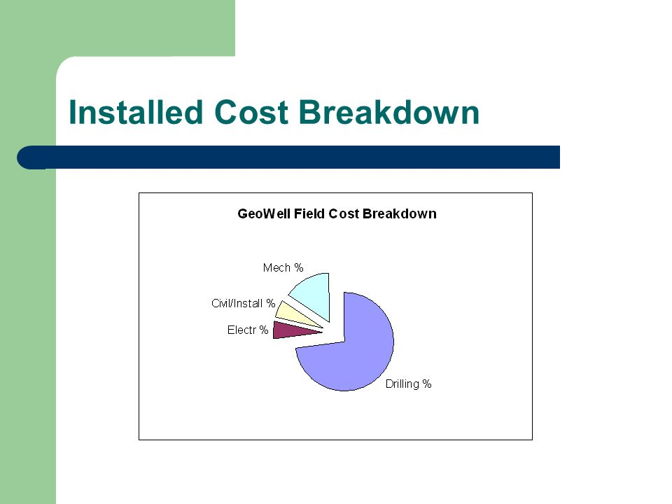 Installed Cost Breakdown
