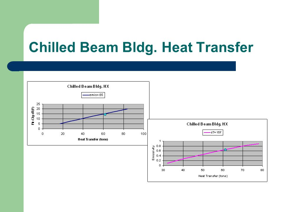 Chilled Beam Bldg. Heat Transfer