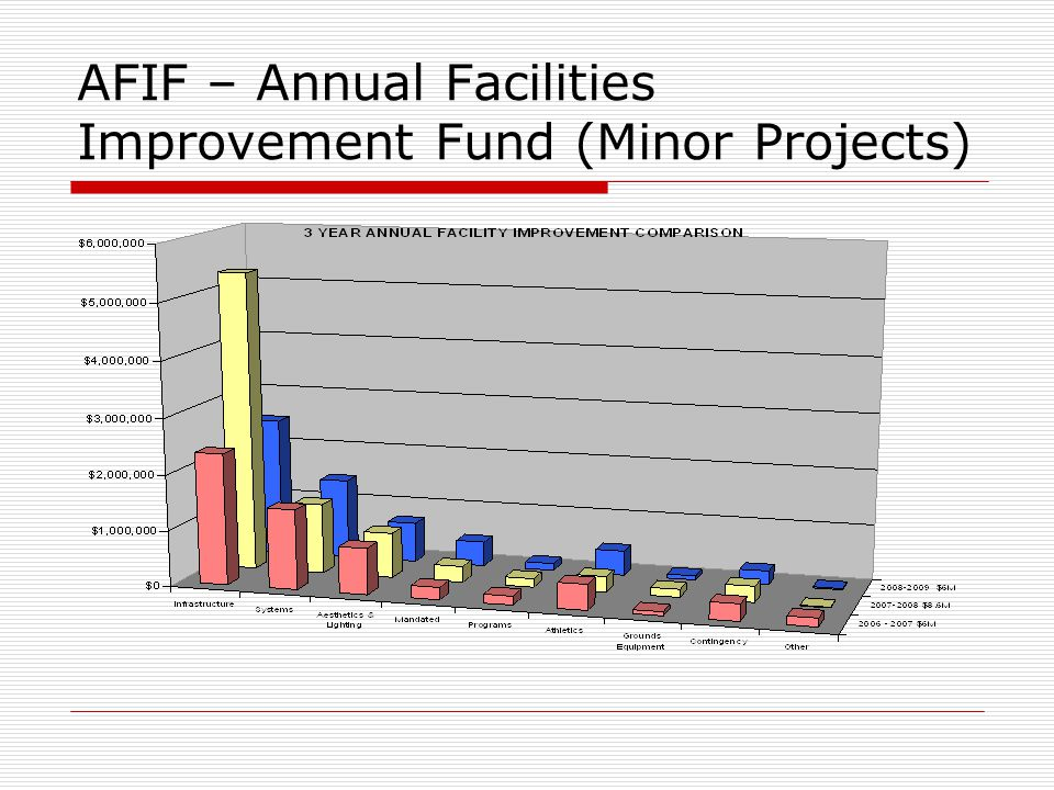 AFIF – Annual Facilities Improvement Fund (Minor Projects)