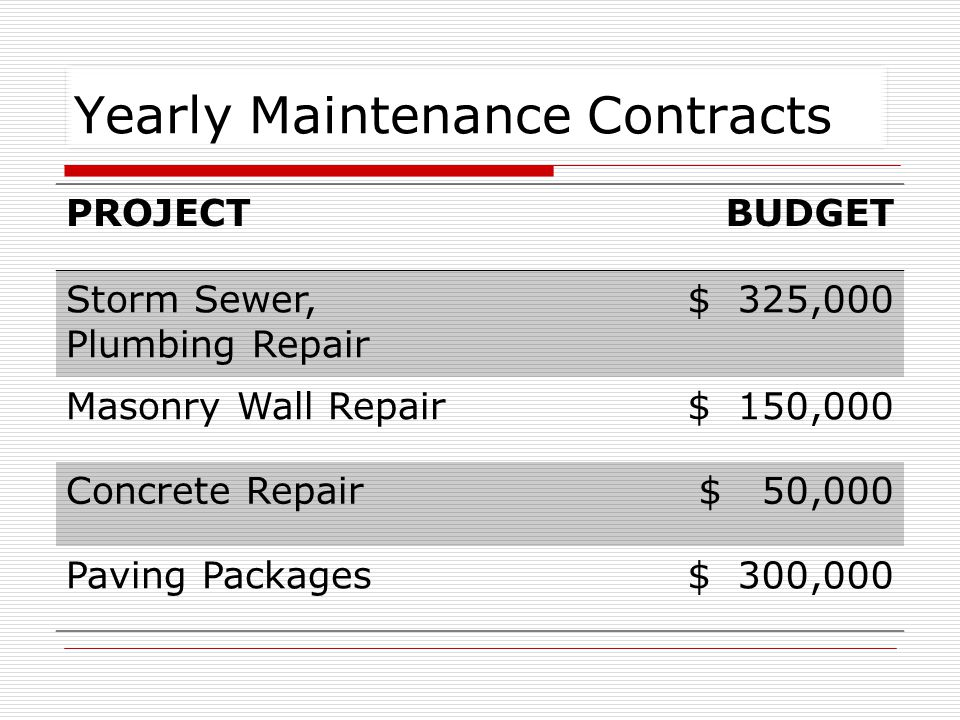 Yearly Maintenance Contracts PROJECTBUDGET Storm Sewer, Plumbing Repair $ 325,000 Masonry Wall Repair$ 150,000 Concrete Repair$ 50,000 Paving Packages$ 300,000