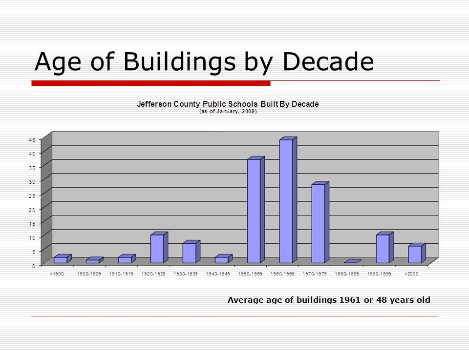 Age of Buildings by Decade Average age of buildings 1961 or 48 years old