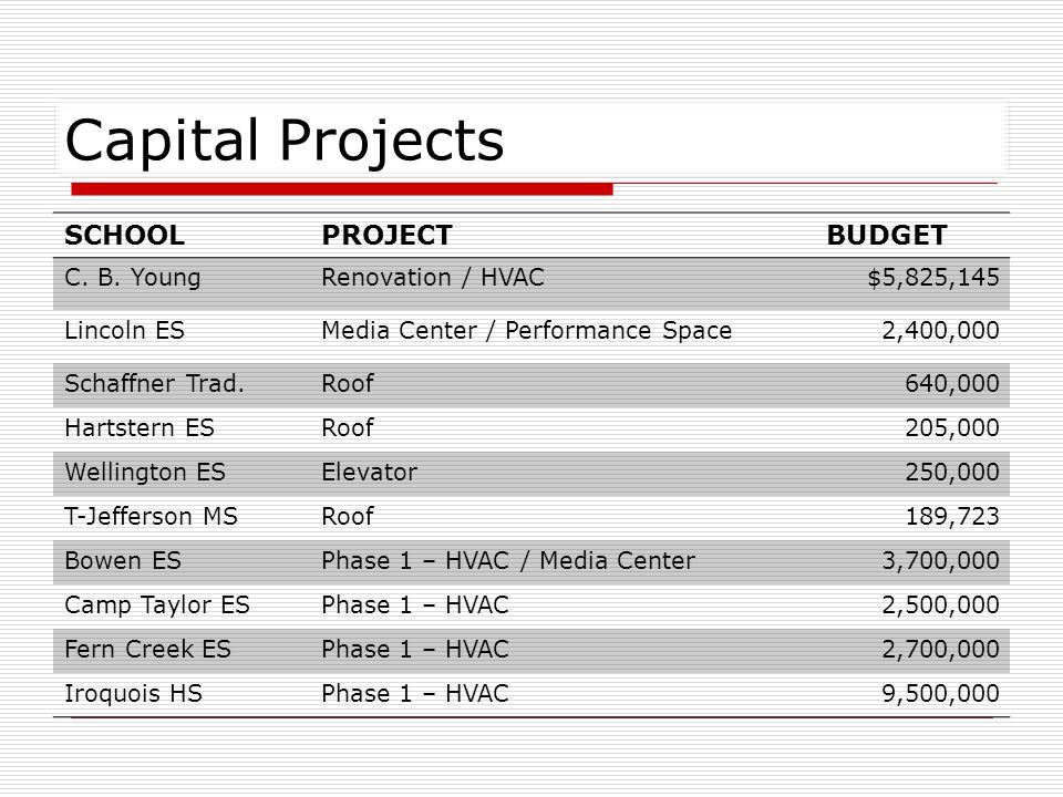 Capital Projects SCHOOLPROJECTBUDGET C. B.