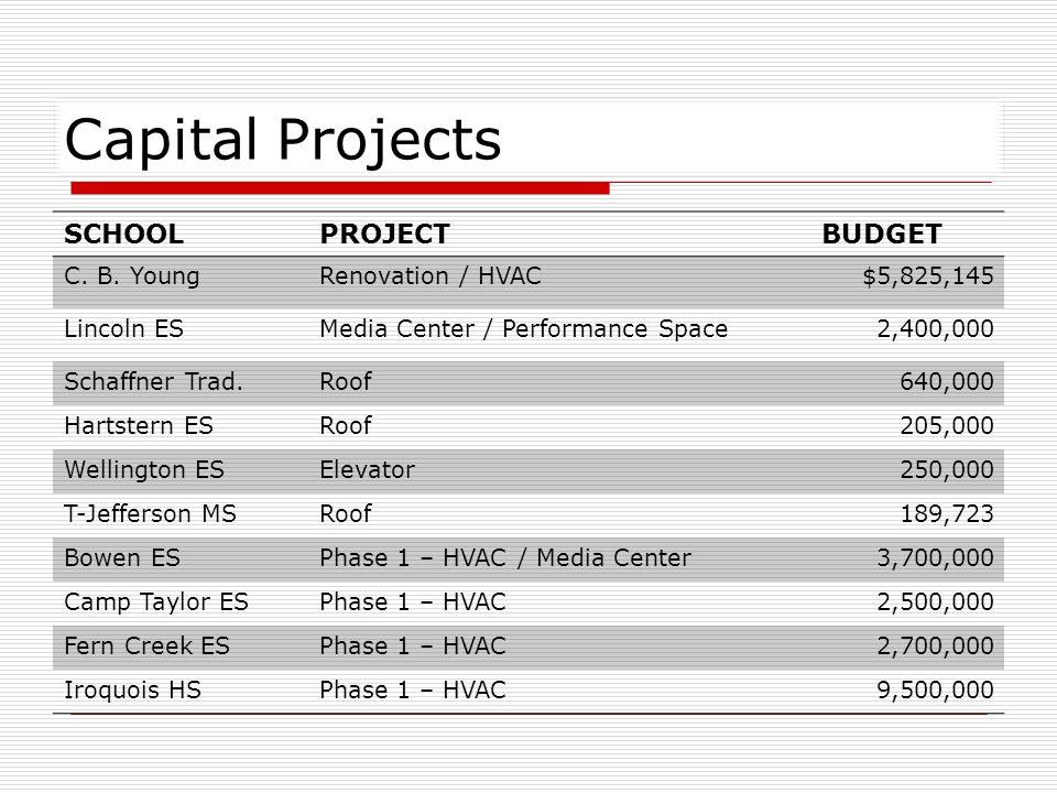 Capital Projects SCHOOLPROJECTBUDGET Layne ESPhase 1 – HVAC$3,000,000 Roosevelt-Perry ESMedia Center Addition2,000,000 Blue Lick ESHVAC / Media Center / Elevator 3,500,000 Jeffersontown ESPhase 1 – HVAC3,000,000 Smyrna ESMedia Center / Elevator3,000,000 TOTAL$52,409,868