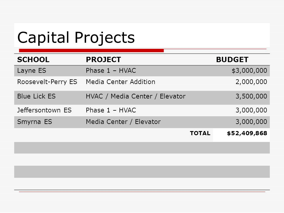 Capital Projects SCHOOLPROJECTBUDGET Layne ESPhase 1 – HVAC$3,000,000 Roosevelt-Perry ESMedia Center Addition2,000,000 Blue Lick ESHVAC / Media Center / Elevator 3,500,000 Jeffersontown ESPhase 1 – HVAC3,000,000 Smyrna ESMedia Center / Elevator3,000,000 TOTAL$52,409,868