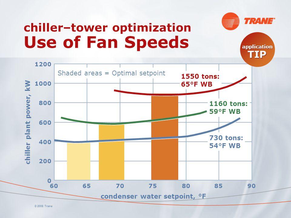 © 2008 Trane chiller–tower optimization Use of Fan Speeds condenser water setpoint, °F chiller plant power, kW 0 200 400 600 800 1000 1200 60657075808590 730 tons: 54°F WB 1160 tons: 59°F WB 1550 tons: 65°F WB Shaded areas = Optimal setpoint application TIP application TIP