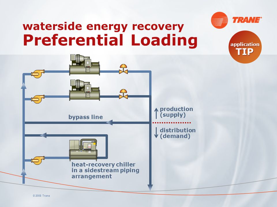 © 2008 Trane waterside energy recovery Preferential Loading production (supply) distribution (demand) heat-recovery chiller in a sidestream piping arr