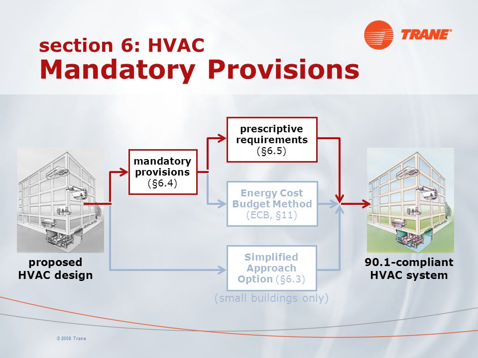 © 2008 Trane section 6: HVAC Mandatory Provisions Simplified Approach Option (§6.3) proposed HVAC design 90.1-compliant HVAC system prescriptive requi