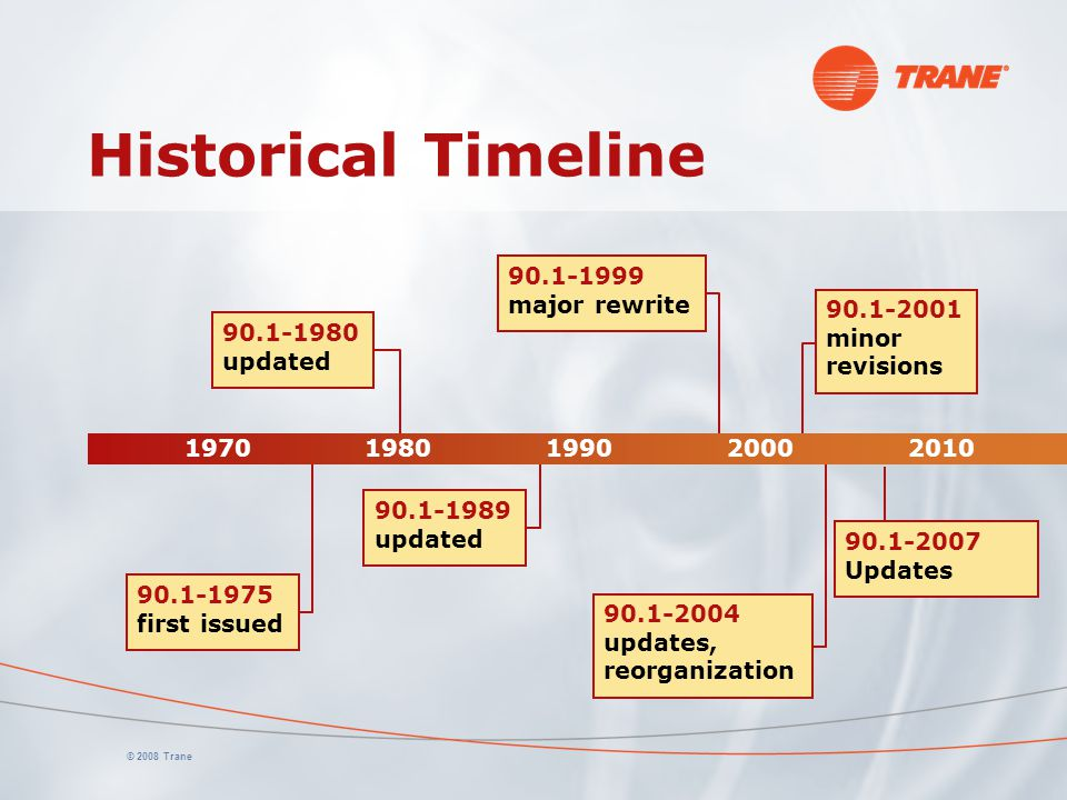© 2008 Trane Historical Timeline 90.1-2001 minor revisions 90.1-2004 updates, reorganization 90.1-1999 major rewrite 90.1-1989 updated 90.1-1975 first